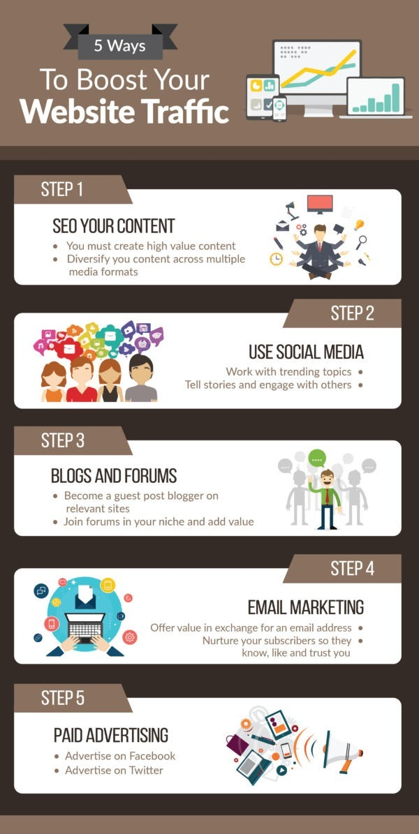 Boost Your Website Traffic Infographic